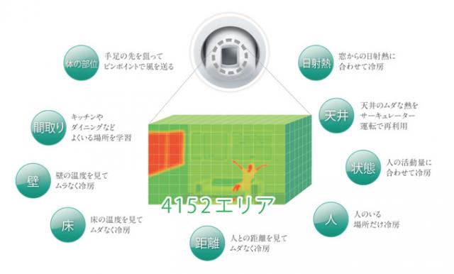 三菱電機 360°センシング エアコン