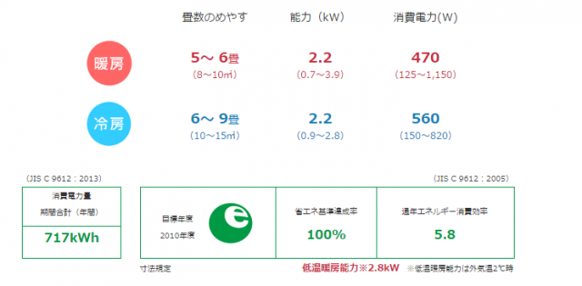 S22STES-W 消費電力