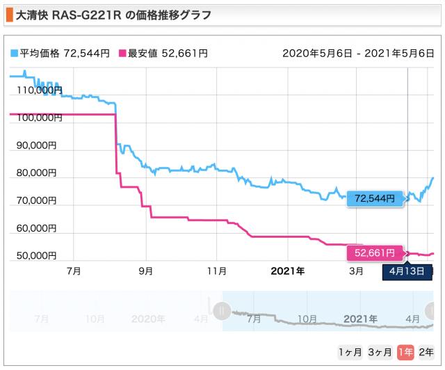 ras-g221r